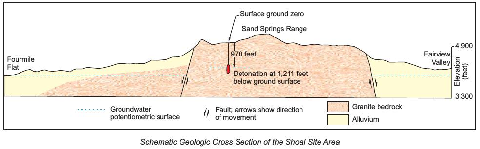 project_shoal_nv_cross_section